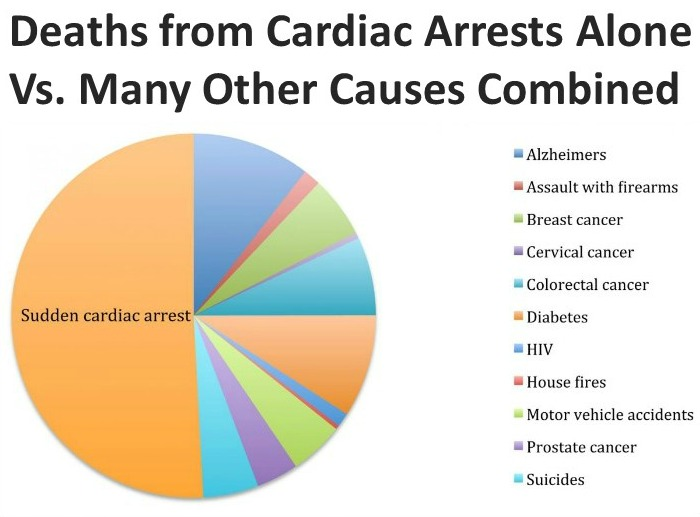 Death from Sudden Cardiac Arrest Stat Diagram